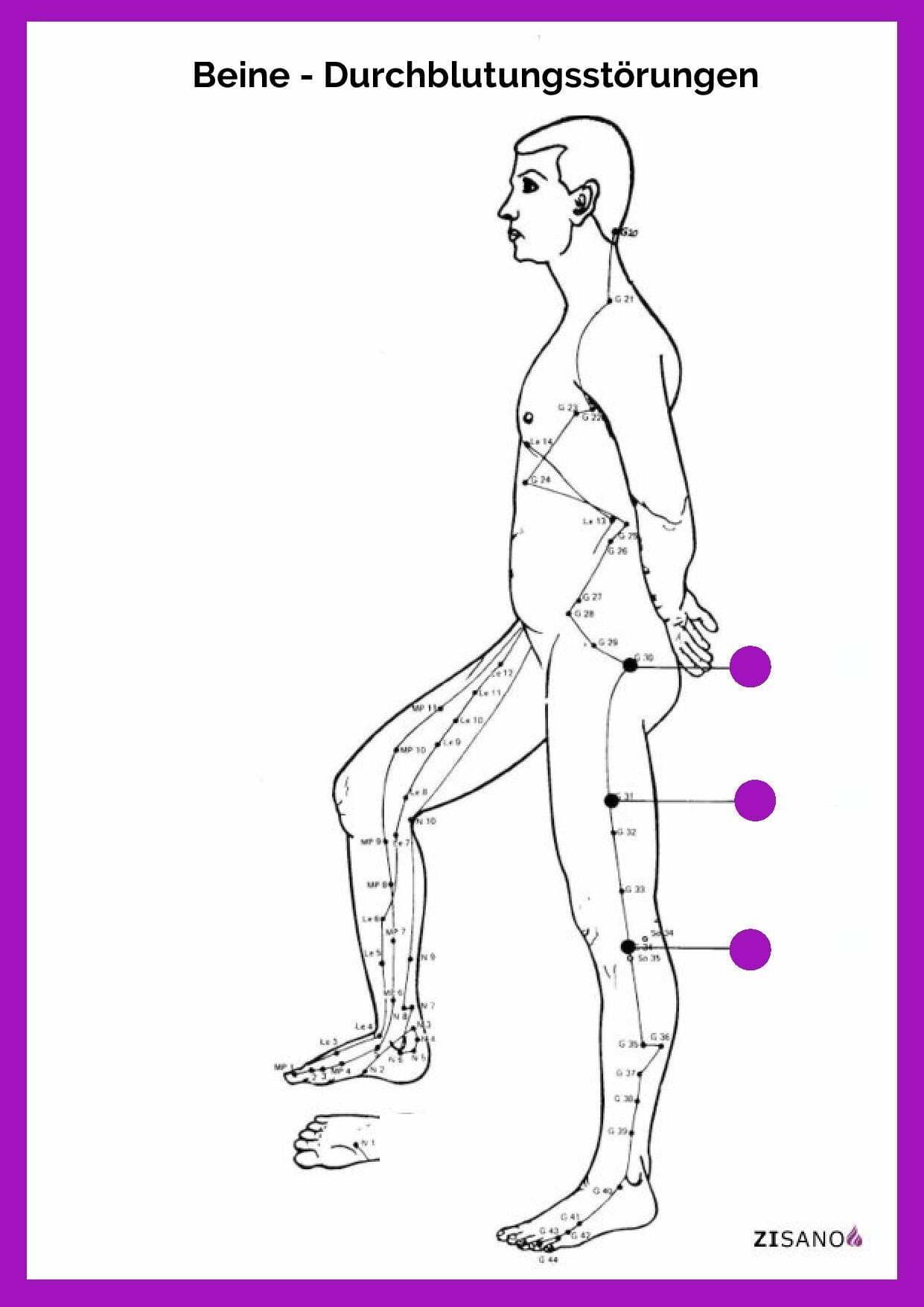 Meridiane - Beine Durchblutungsstörungen - Behandlung