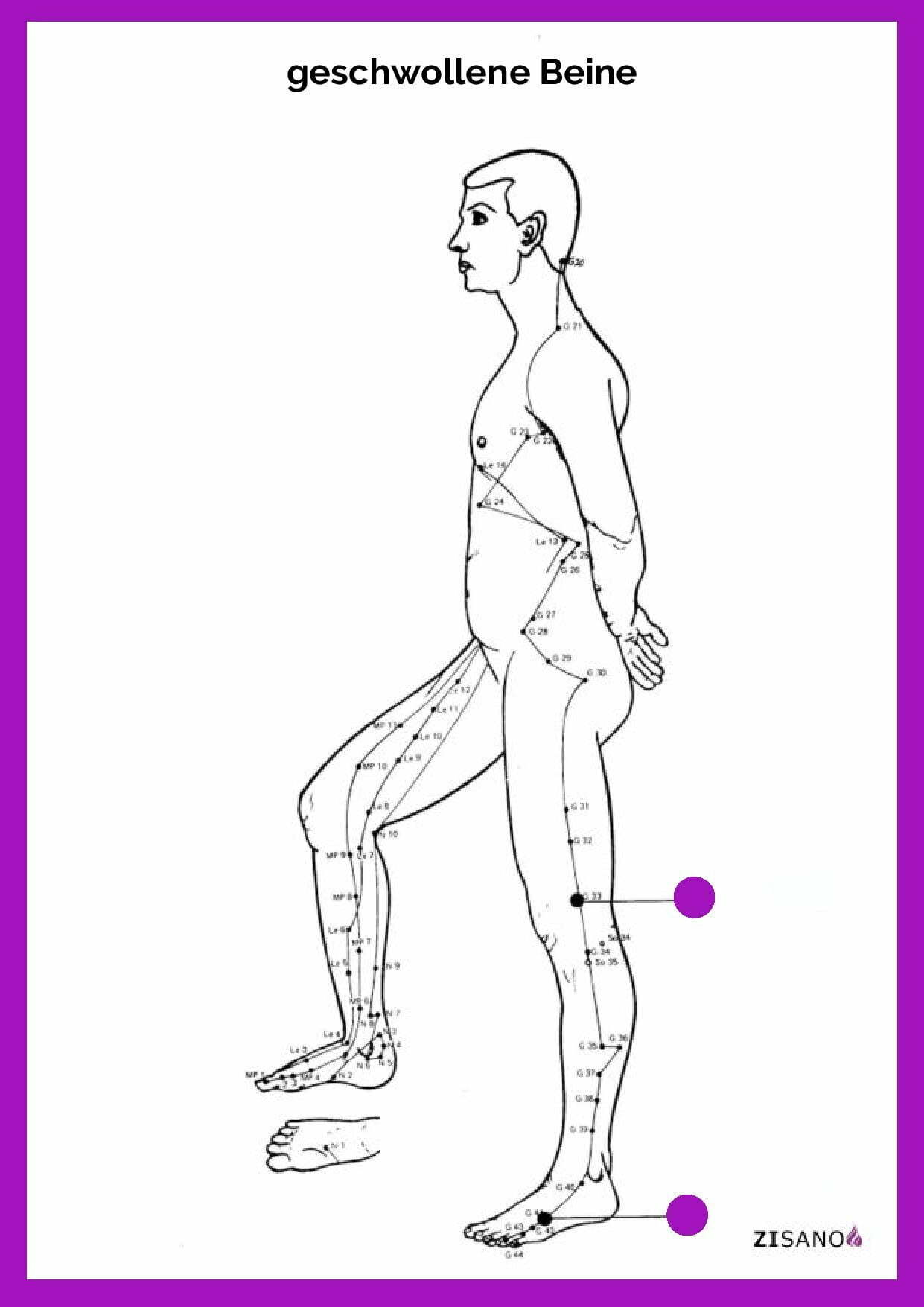 Meridiane - Beine geschwollen- Behandlung