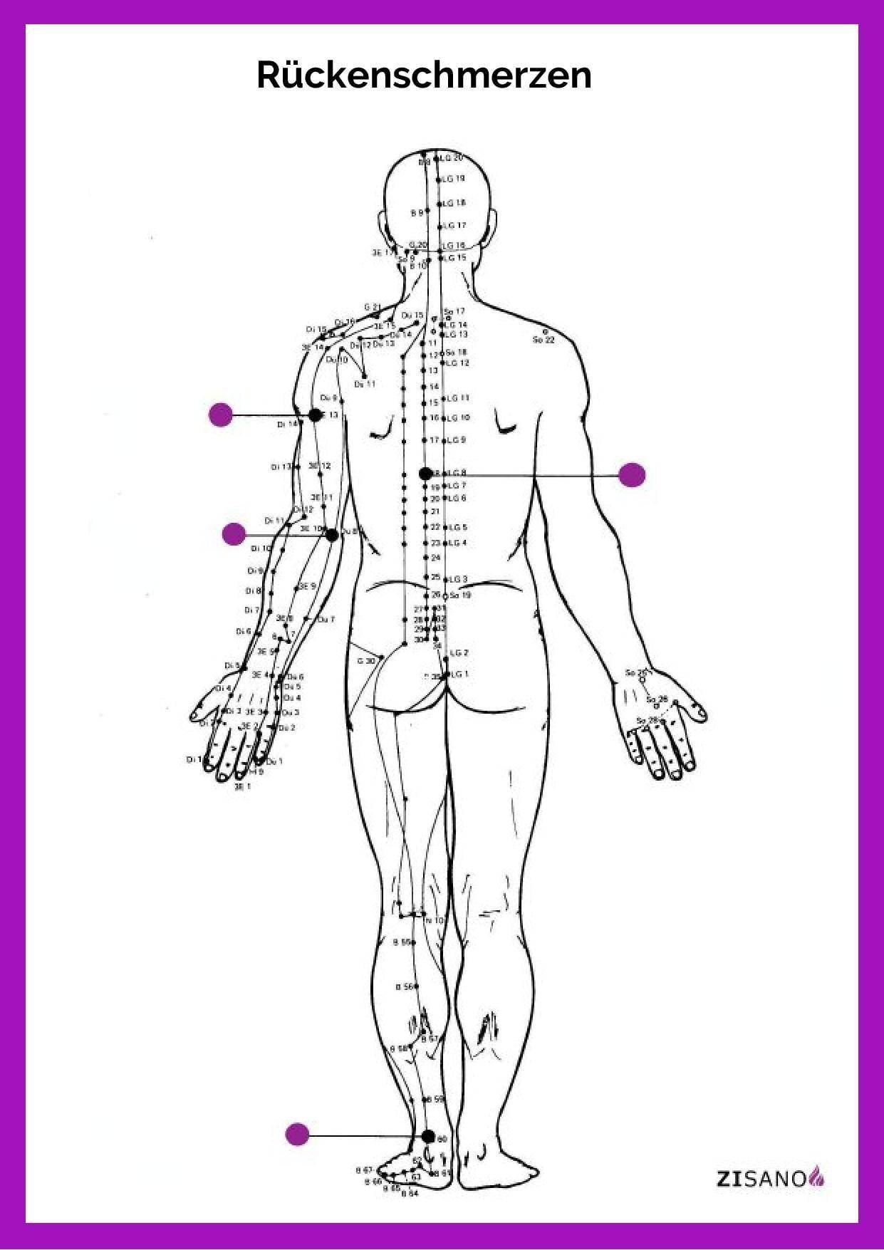 Meridiane - Rückenschmerzen - Behandlung