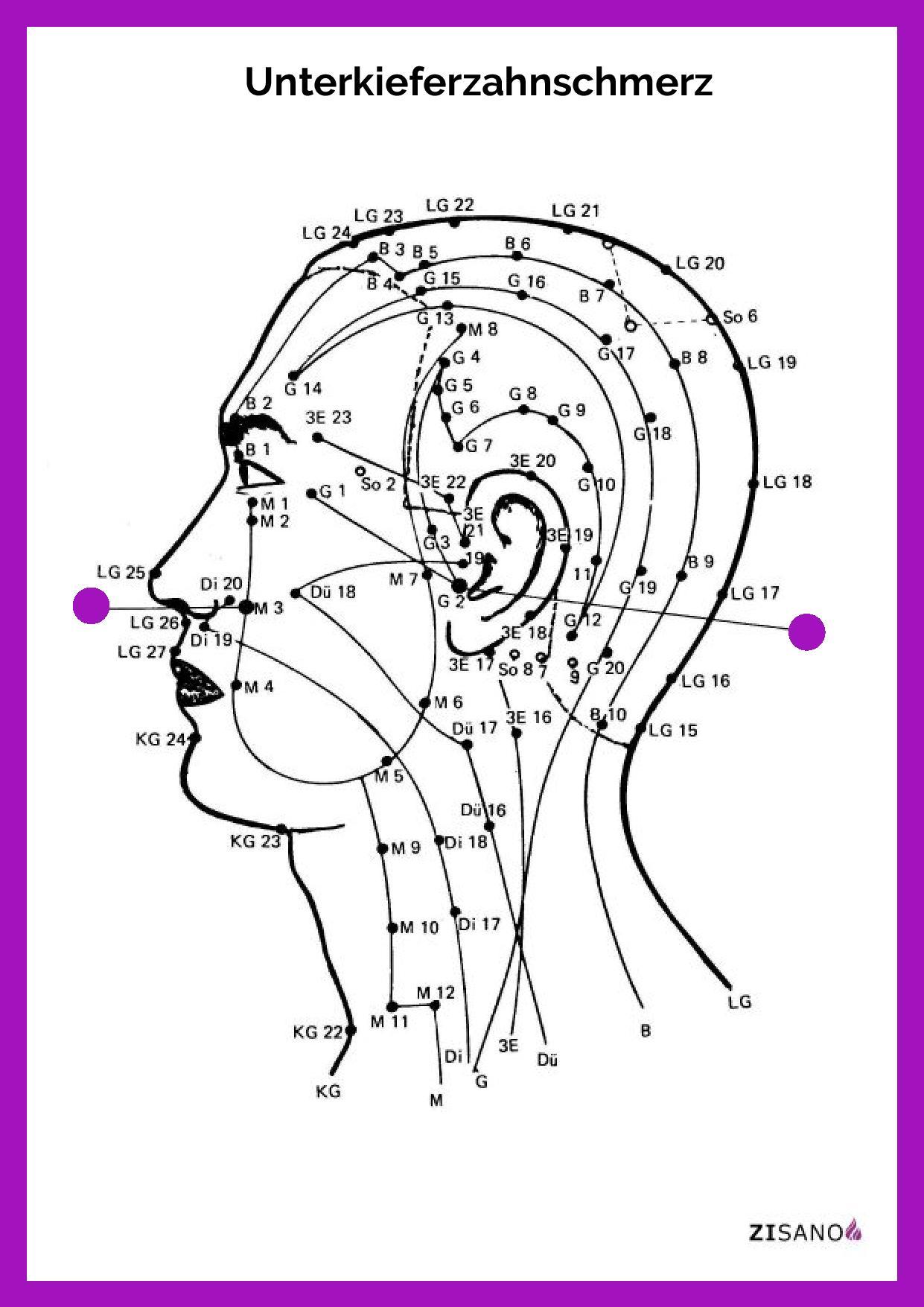 Meridiane - Unterkieferzahnschmerz - Beschwerden