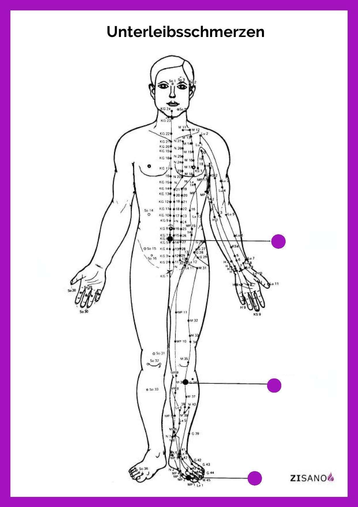 Meridiane - Unterleibsschmerzen - Beschwerden