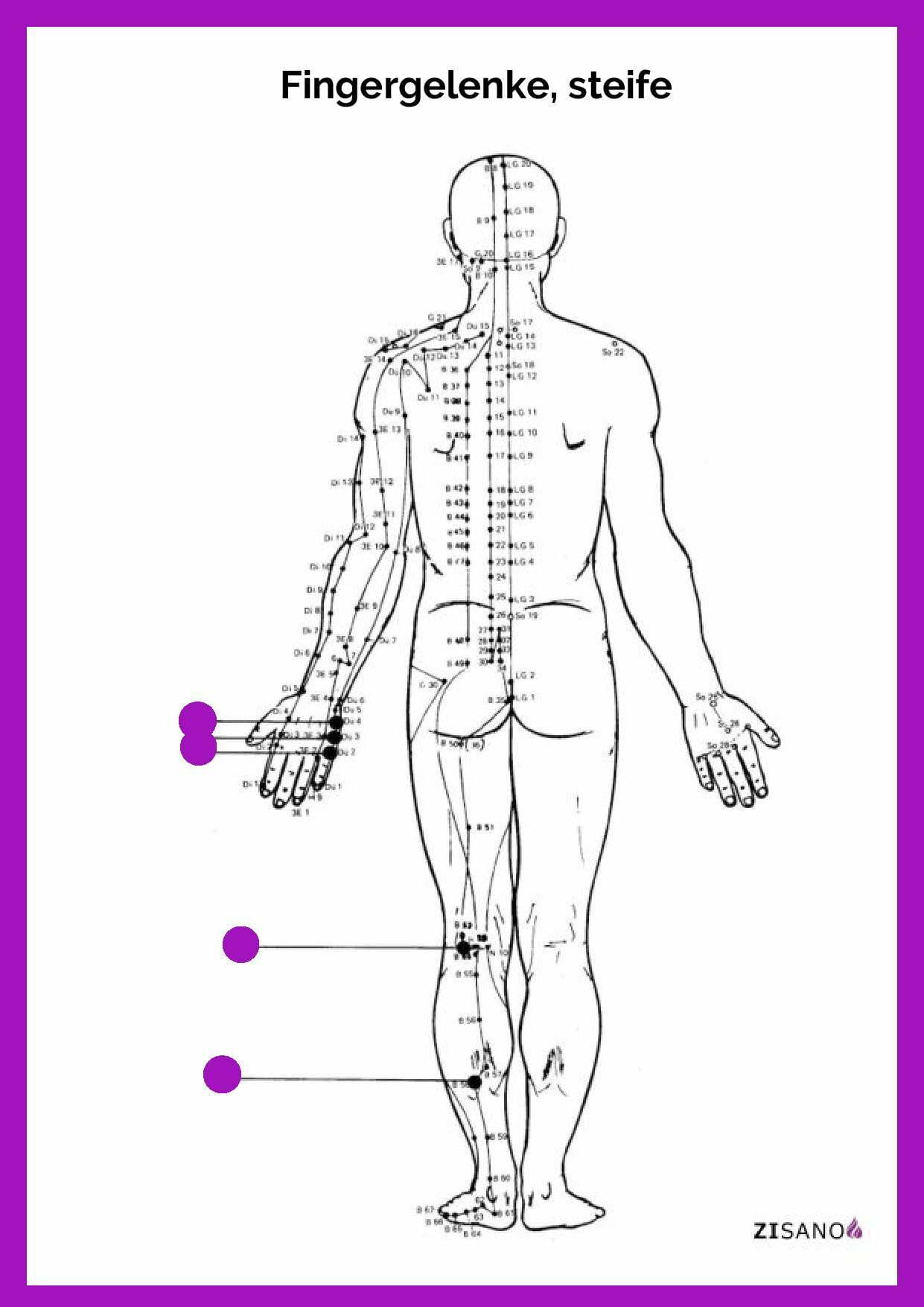 Meridiane - Fingergelenke, steife- Behandlung