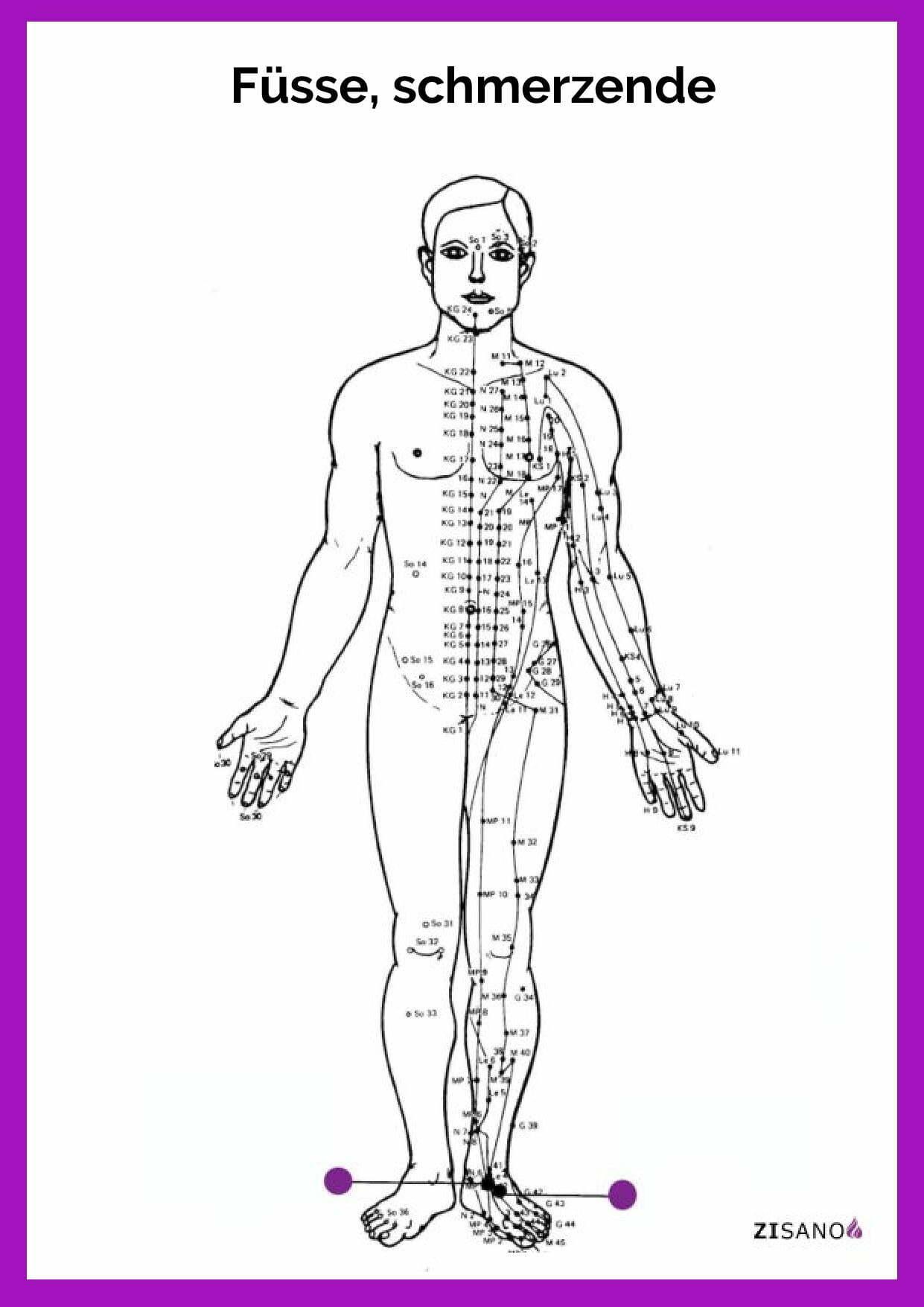 Meridiane - Füsse, schmerzende - Schmerzlinderung