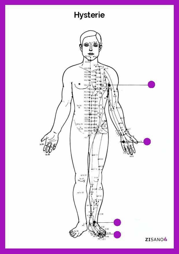 Meridiane - Hysterie - Behandlung
