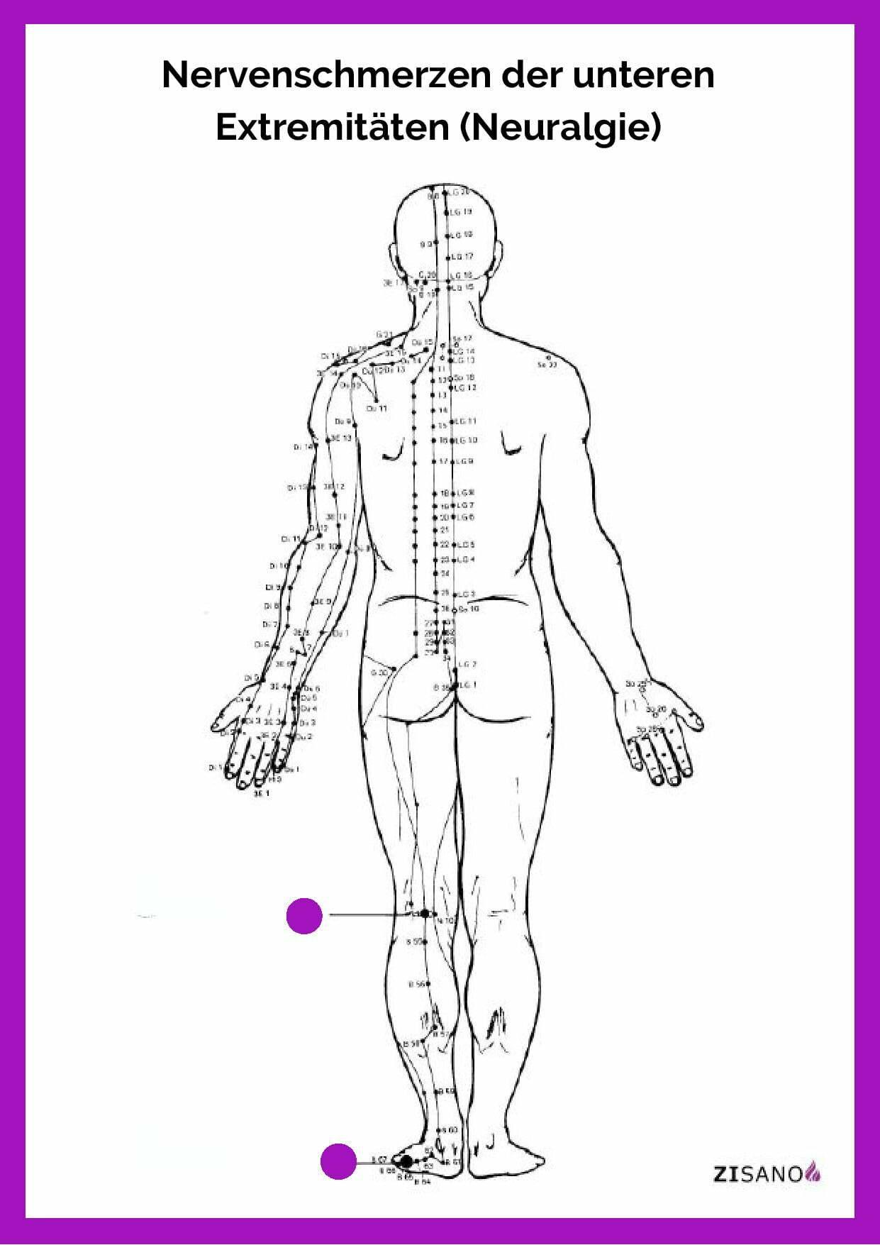Meridiane - Nervenschmerzen der unteren Extremitäten - Neuralgie - Beschwerden
