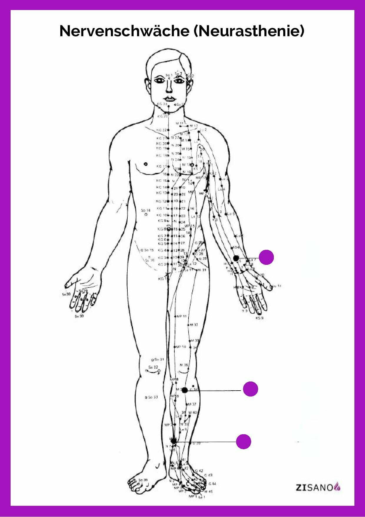 Meridiane - Nervenschwäche - Neurasthenie - Beschwerden